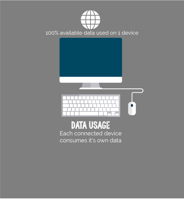 Internet data use